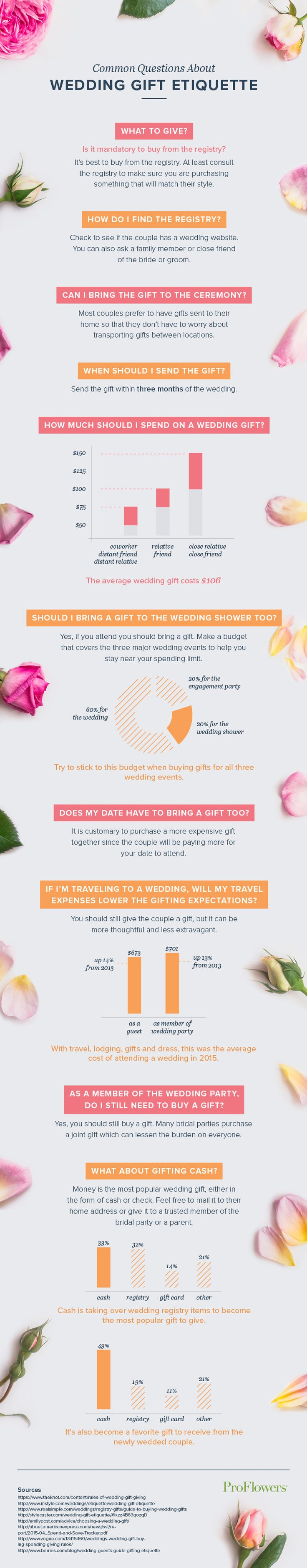 Wedding Gift Etiquette 10 Essential Tips Every Guest Should Know
