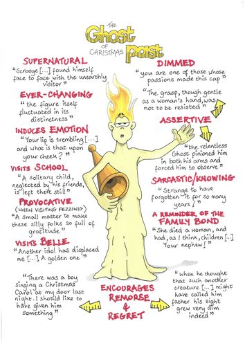 A CHRISTMAS CAROL Key Quotations POSTERS Revision GCSE - EIGHT CHARACTERS! by Facetious | Te… in ...