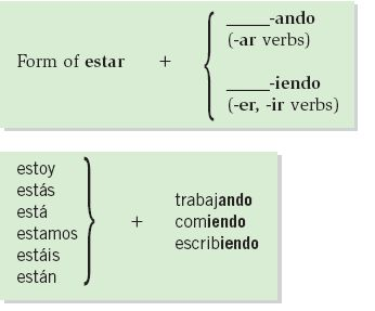 10 best images about Spanish II-boot verbs on Pinterest | Spanish ...