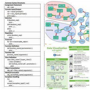 50 Data Science and Machine Learning Cheat Sheets Cheat sheets for MySQL & SQL: For a data scientist basics of SQL are as important as any other language as well. Cheat sheets for Spark: Apache Spark is an engine for large-scale data processing. @tachyeonz
