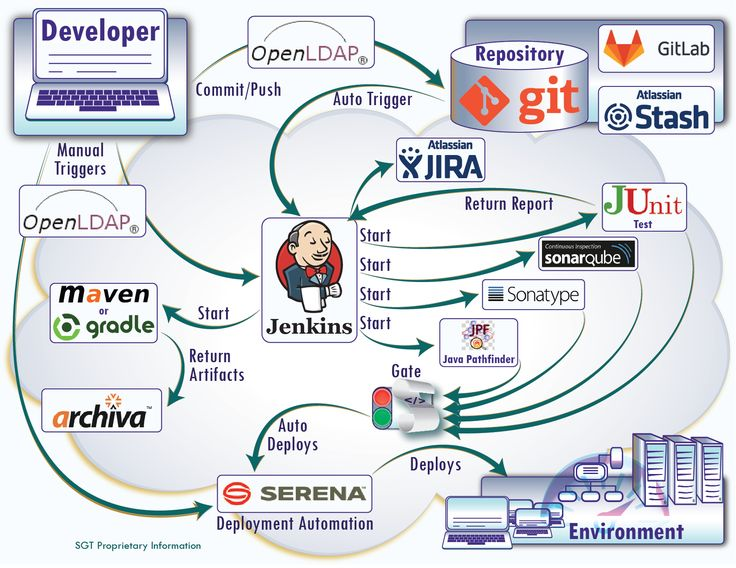 108 best devops images on Pinterest Supply chain, Cloud and Clouds