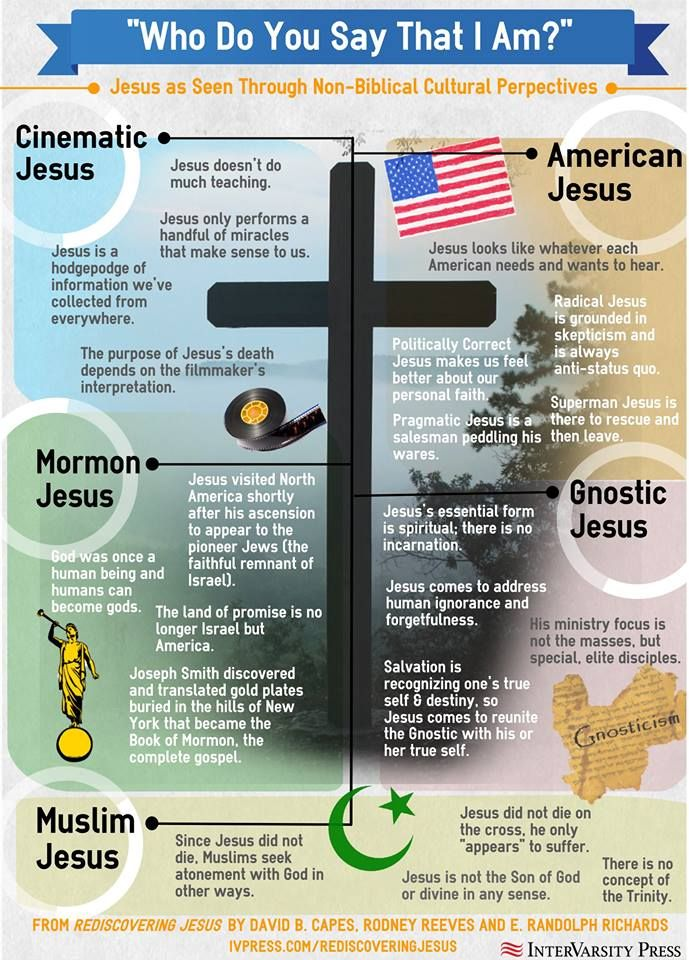 Jesus as seen through non-biblical cultural perspectives, adapted from 'Rediscovering Jesus'.
