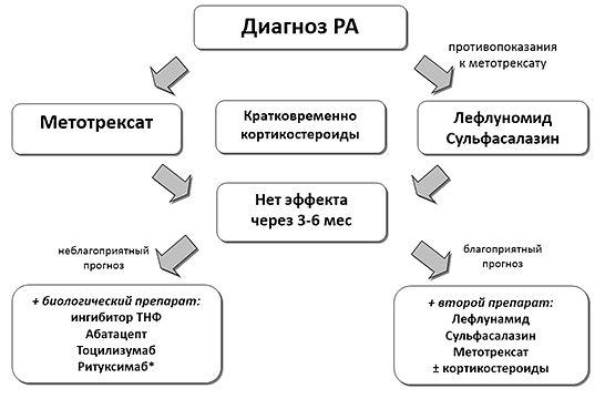 Ревматоидный артрит Врачебный справочник профессора Ф.И.Белялова