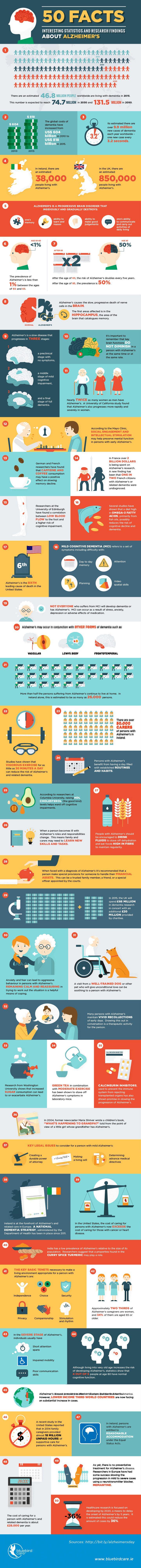 Facts about Alzheimer's – World Alzheimer's Day