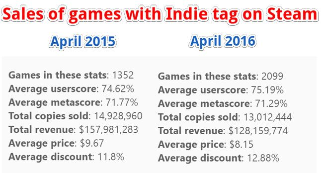 Top Steam game sales steady; the rest, trending downward