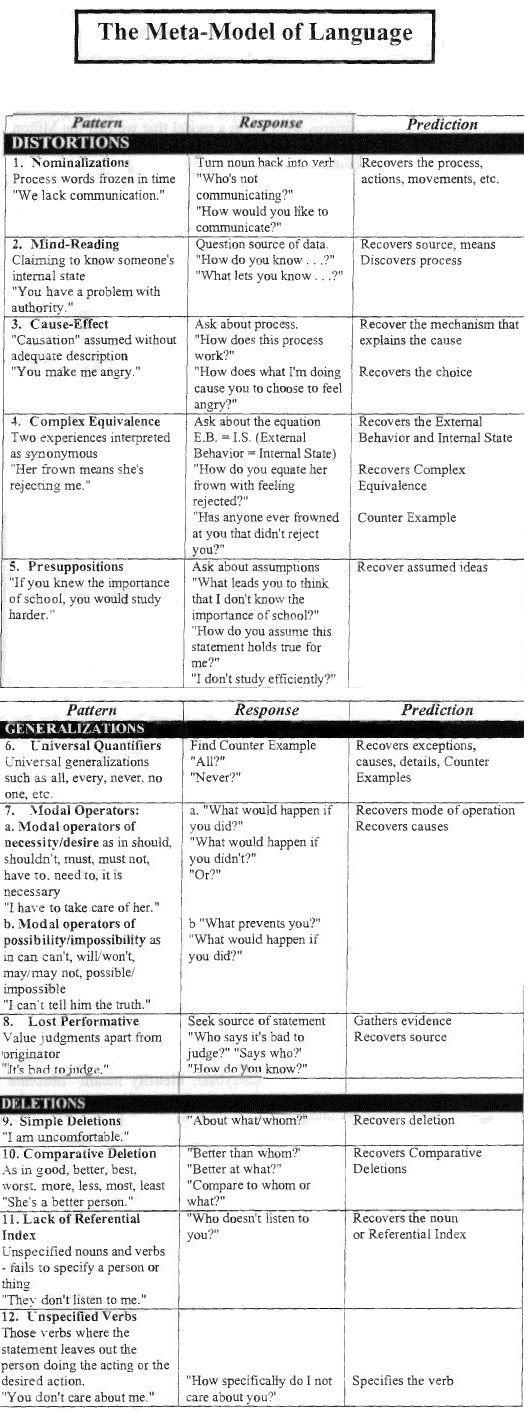 NLP - The Meta-model of language