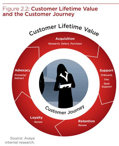 ikea consumer lifetime value Customer lifetime value wasn't created for scrappy online stores but the formula is still a valuable tool for you and your marketing strategy.
