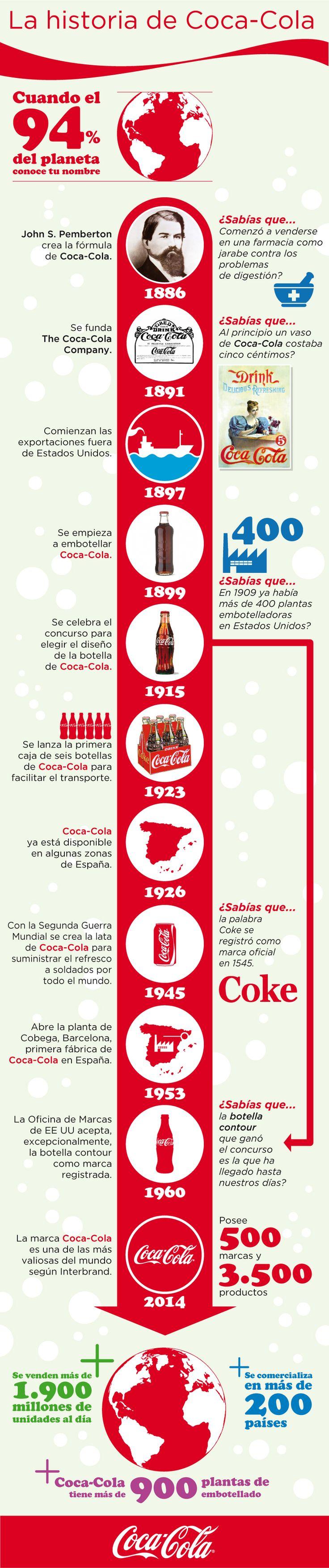 La historia de Coca-Cola: fue en una farmacia de Atlanta durante la primavera del 86. De 1886. John Pemberton perfeccionaba la fórmula de un jarabe para los problemas de digestión y acabó inventando Coca-Cola, la bebida que hoy en día conoce el 94% de los habitantes del planeta. | #Coke #CocaCola #contour