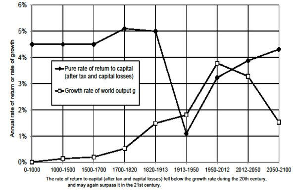 """Thomas Piketty's new book, """"Capital in the Twenty-First Century,"""" argues that worsening inequality is an inevitable outcome of free market capitalism, as returns on capital outstrip returns on labor."""