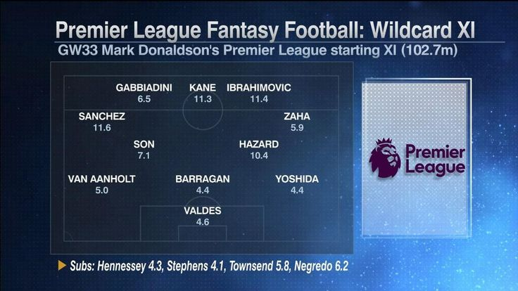 Fantasy Football: Wildcard XI
