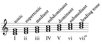 The concept of harmonic function originates in theories about just intonation. It was realized that three perfect major triads, distant from each other by a perfect fifth, produced the seven degrees of the major scale in one of the possible forms of just intonation: for instance, the triads F–A–C, C–E–G and G–B–D produce the seven notes of the major scale. These three triads were soon considered the most important chords of the major tonality, with the tonic in the center, the dominant above…