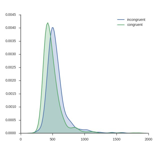 Kernel Density Estimation plot using Seaborn (Python).