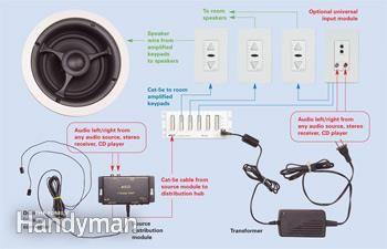 how to run outdoor speaker wire underground
