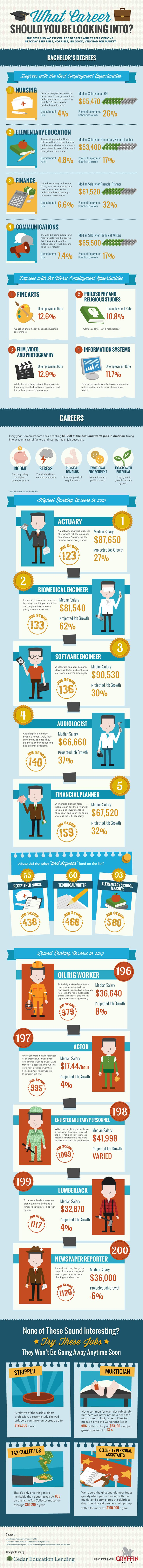 Finding the right career involves a lot of trial-and-error and research. The decsisions you make impact your career in many ways; income, stress, happiness, etc.Based on the research front, take a look at this info graphic highlighting the best and worst careers, according to salary, and projected job growth..