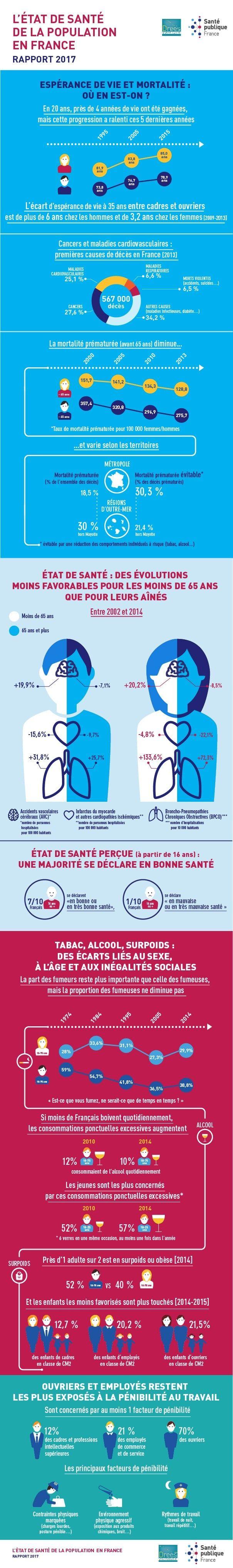 Infographie : Etat de santé de la population en France