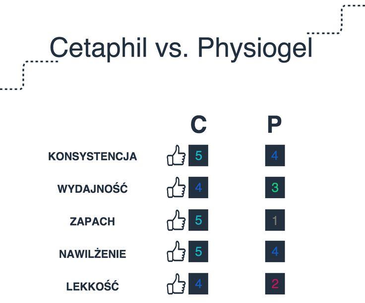 Cetaphil vs. Physiogel justineyes.com #cetaphil #physiogel #cream