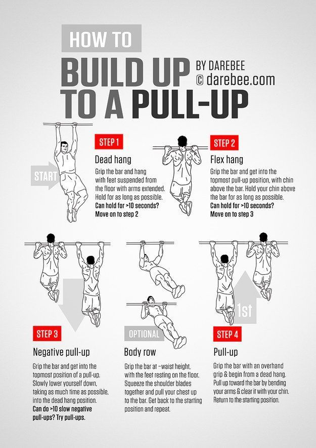 Finally learn the steps you need to take to actually do a pull-up. | 16 Super-Helpful Charts That Teach You How To Actually Work Out