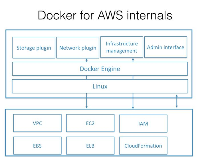 docker for AWS internals