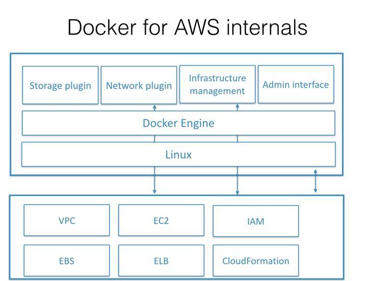 docker for AWS internals
