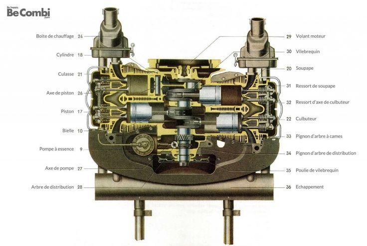 Le moteur du VW Combi vu par un nul…   Be Combi