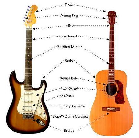 Bagian-bagian Lengkap pada Gitar Akustik dan Gitar Elekrik