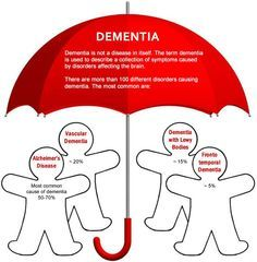 Dementia is not a disease in itself, it is a collection of symptoms caused by disorders affecting the brain (like Alzheimer's Disease).  This article provides an overview of dementia and the most common causes of dementia.