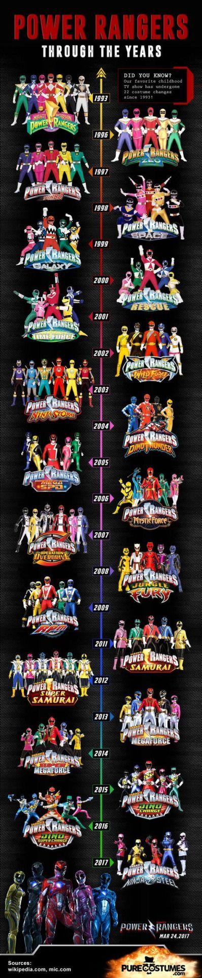 Power Rangers Timeline