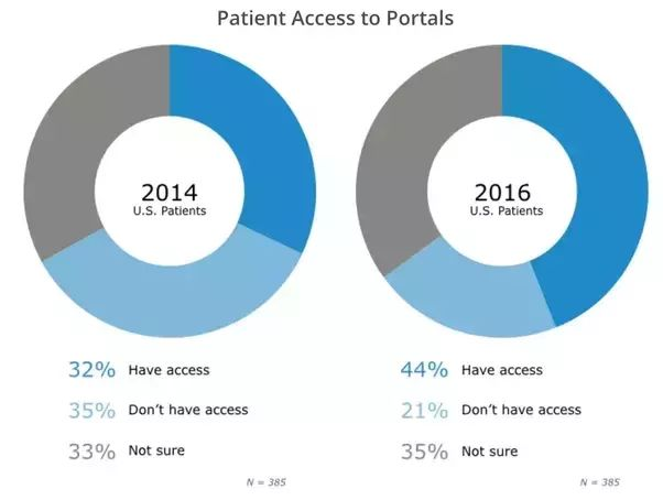 (4) Medical Technology: What is the future of patient portals? - Quora
