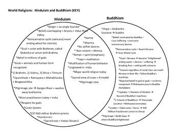 This Two Circle Venn Diagram Compares and Contrasts the Two World Religions of Hinduism and Buddhism. Over 5 Years of Research in My Classroom Went Into the Production of This Ongoing List. Similarities Are Located on the Inside and Differences on the Outsides.