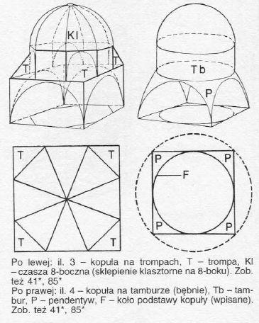 BUDOWA KOPUŁY. Źrodło: W. Koch, Style w Architekturze, Warszawa 2005, s. 449.