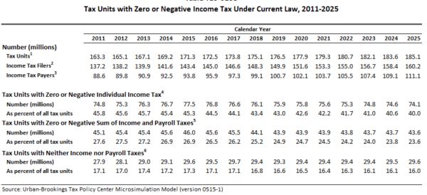45 Percent of Americans Pay No Federal Income Tax #income #tax #law http://incom.remmont.com/45-percent-of-americans-pay-no-federal-income-tax-income-tax-law/  #income tax jobs # 45 Percent of Americans Pay No Federal Income Tax An estimated 45.3 percent of Americans are paying no federal income tax for the year 2015. The number of households in the United States that pay no federal income tax, in fact, has been rising steadily. Data from the Tax Policy Center Continue Reading