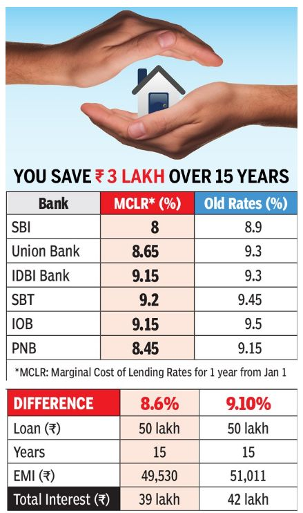 """Home loan to become cheapest in 6 years as SBI, other banks slash rates """"SBI home loans up to Rs 75 lakh, earlier available at 9.1%, can now be taken at 8.6%. For others, the rate would be 8.65%, against 9.15% earlier. Besides SBI, the Union Bank of India and the Punjab National Bank also cut rates following a nudge from PM Modi in his speech on Saturday. Get Narendra Modi's & BJP's latest news and updates with - http://nm4.in/dnldapp http://www.narendramodi.in/downloadapp. Download Now."""""""