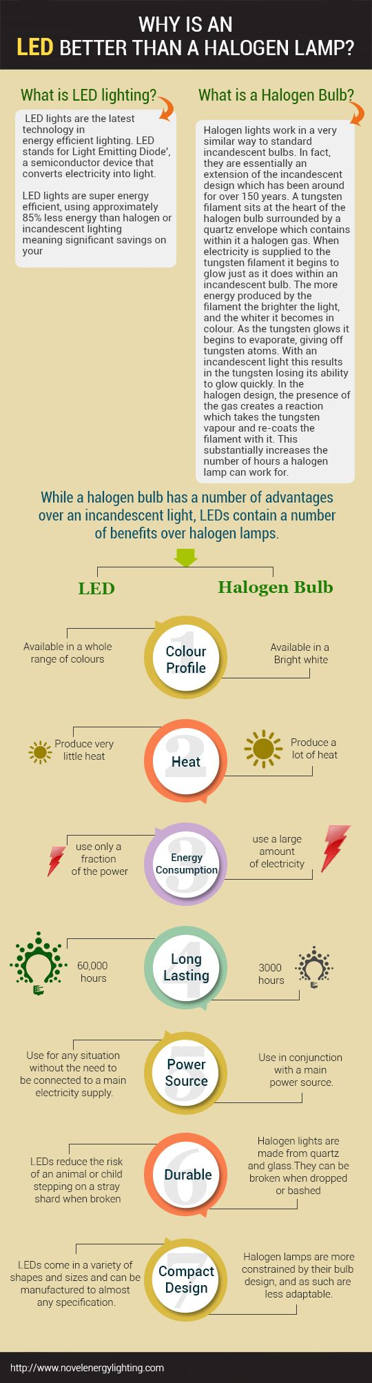 Why is an LED Better Than a Halogen Lamp?