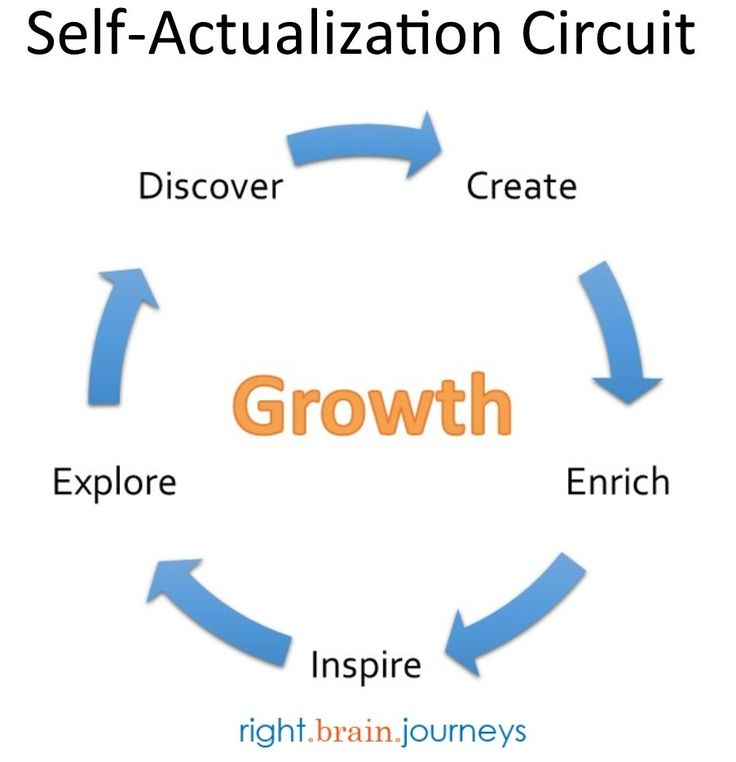Maslow Self Actualization Quotes. QuotesGram