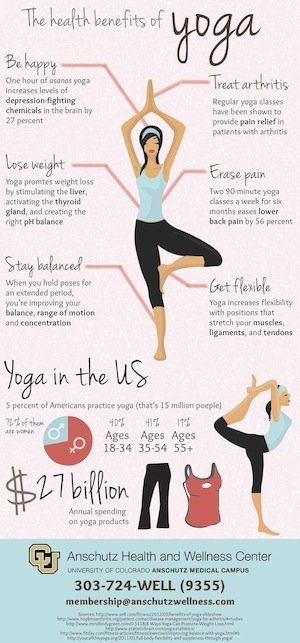 Yoga can reduce heart rate as well as blood pressure, increase breathing capacit...