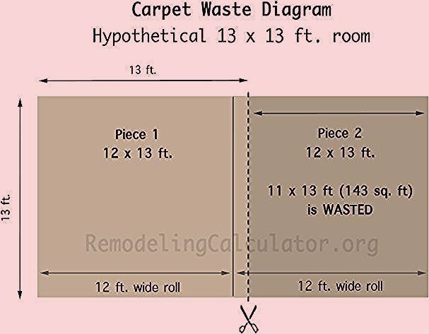 Carpet Waste For Rooms Over 12x12 Feet Carpet Installation Cost 2016 Remodel 12x12 Carpet Cost Feet Installati Carpet Installation Carpet Remodel