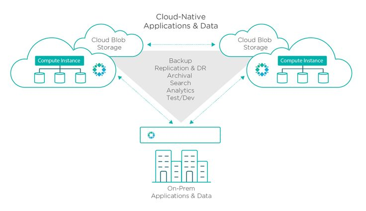 Constructing Cloudy Clusters with Rubrik's 3.2 Cloud Data Management Announcement - http://wahlnetwork.com/2017/05/02/constructing-cloudy-clusters-rubriks-3-2/