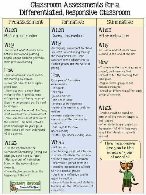 11 best Teaching images on Pinterest Teaching ideas, Learning and