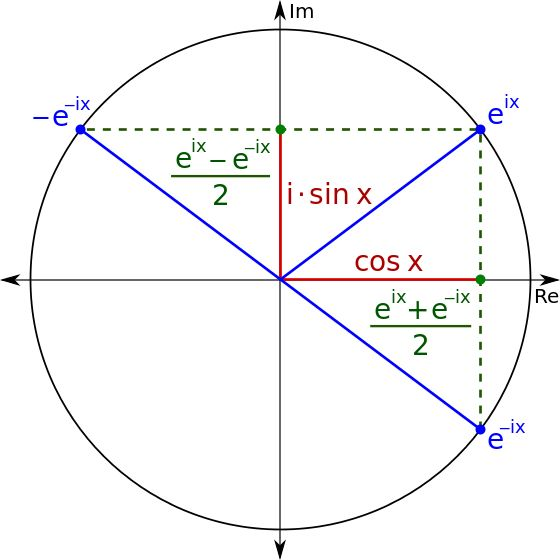 relationship between radicals and complex numbers i