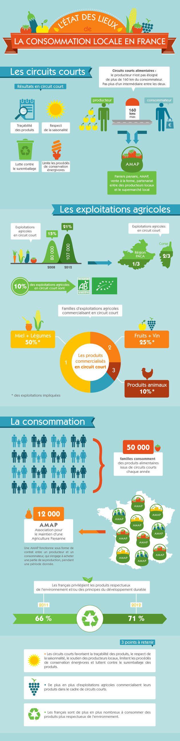 Etat des lieux de la consommation locale en France