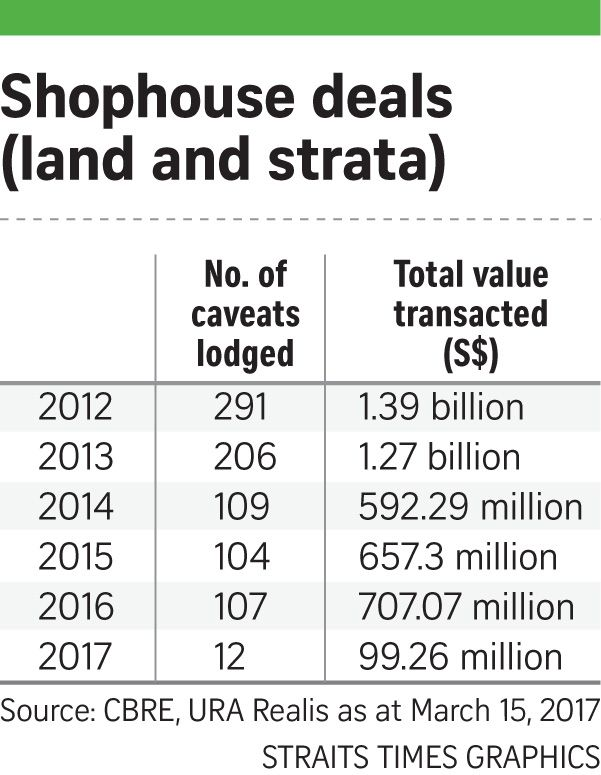 Shophouses in demand among investors again, Business News & Top Stories - The Straits Times