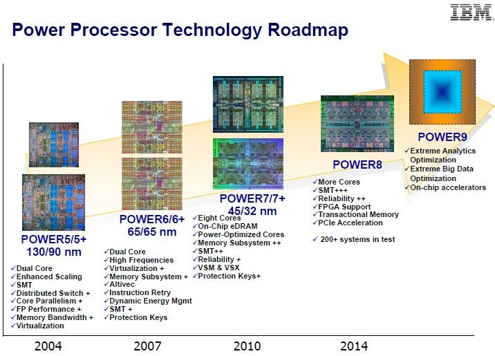 IBM Power Processor Technology roadmap (2015)