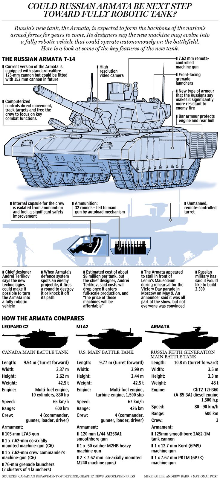 How Russia's new — and possibly fully robotic — Armata tanks measure up