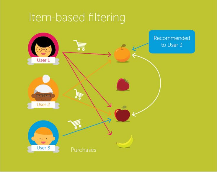ITEM-ITEM Collaborative filtering Recommender System in Python