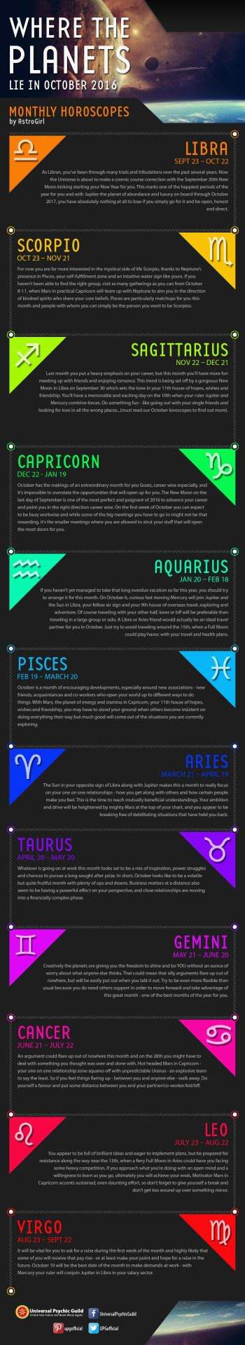 "#Infographic: Where the #planets lie in #October 2016"" Check out our infographic, which reveals each #starsign's challenges and advantages for the month of October 2016 "" • Sun in Libra through October 23 • Full Moon in Aries – October 15 • New Moon in..."