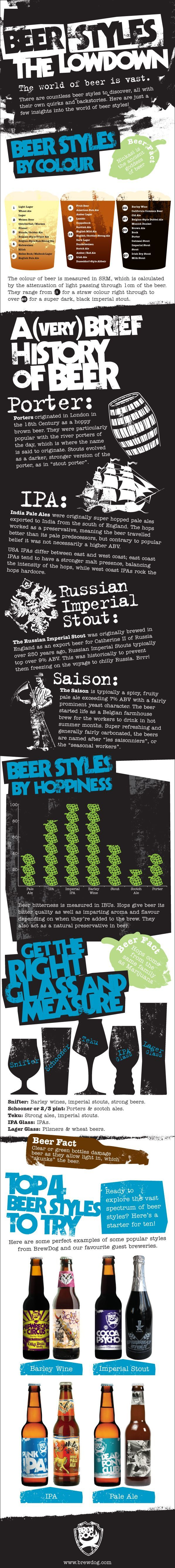 #craftbeer styles & history of beer #infographic