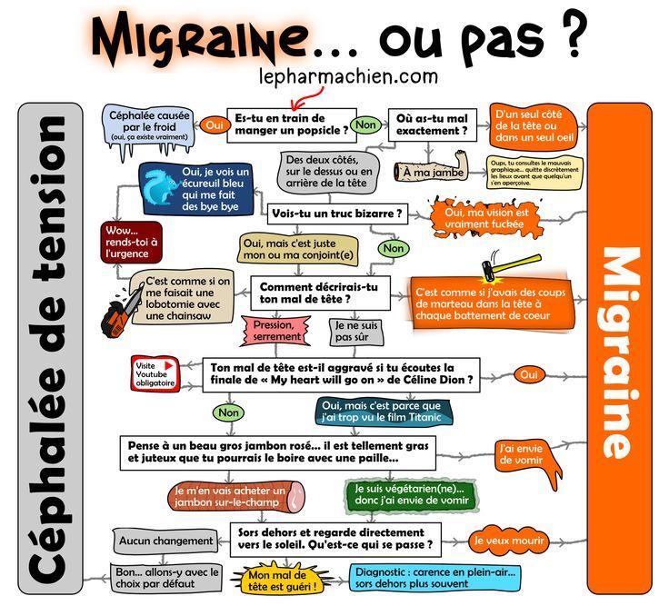 migraine_Pharmachien_thumb