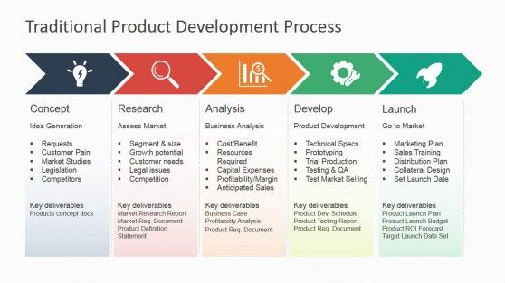 Revamp the presentation of corporate processes with the Traditional Product Development Process for PowerPoint. Present all sorts of processes, while still