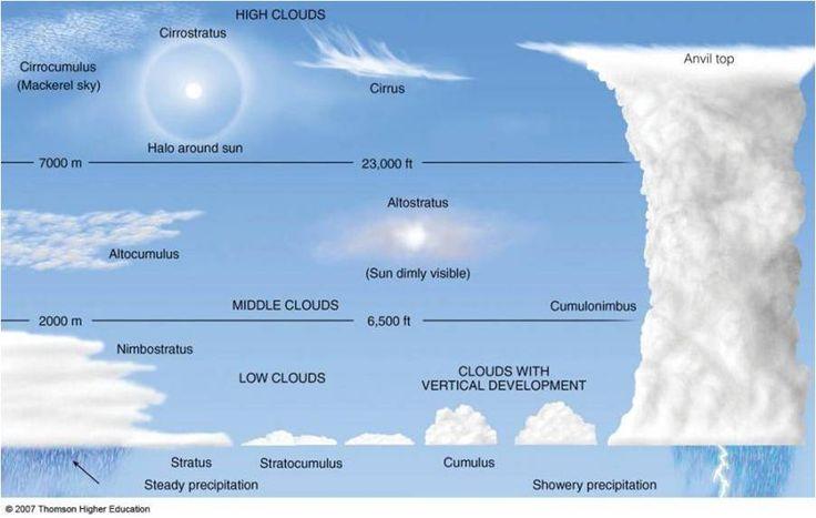 www.rollingems.com Autore -Stefano Piasentin- http://www.rollingems.com/index.php/meteorologia/199-classificazione-delle-nubi-parte-2 Schema semplificato raffigurante le diverse tipologie di nubi chi si sviluppano in vari contesti meteorologici all'interno della troposfera.