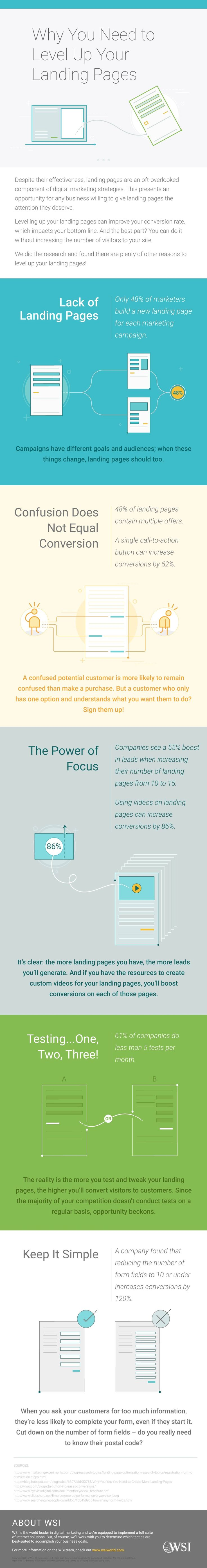 This infographic outlines some of the key benefits - and best practices - of effective landing pages.